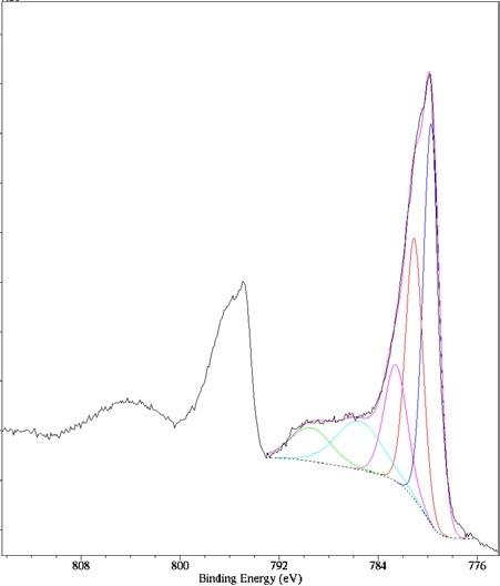 Co 2p spectrum of oxidized cobalt hydroxide.