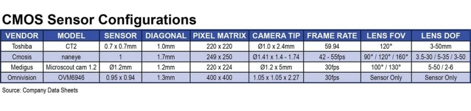 Comparison chart showing 5 COT vendors and specifications from their respective company data sheets.
