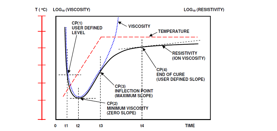 Typical cure information from dielectric cure monitoring