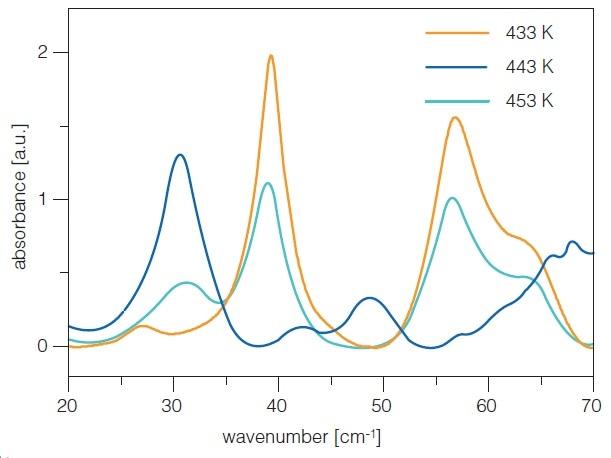 Terahertz Pulsed Spectroscopy
