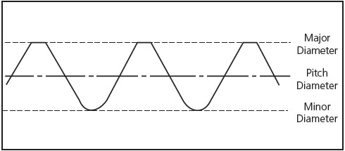 The location of the pitch diameter of the threads.