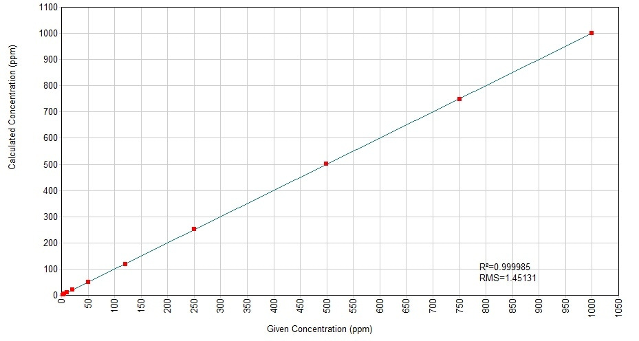 Calculated versus given concentrations for the 0-1000 mg/kg S in oil calibration.