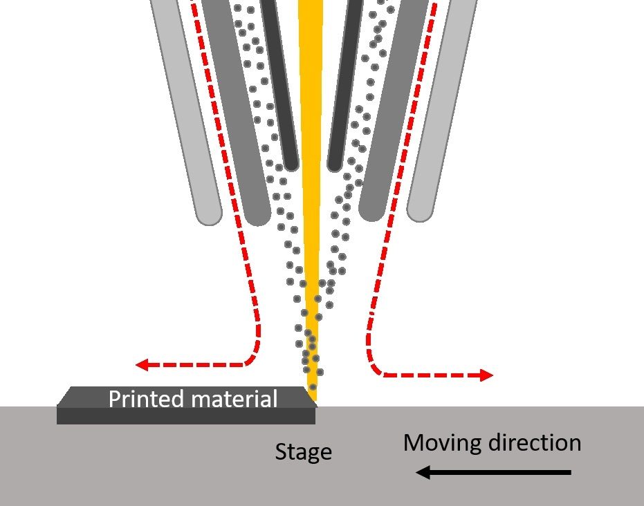 Process of additive laser powder build-up welding.