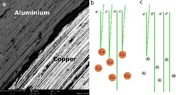 a) SEM image of an Al/Cu sample, b), c) Simplified illustration of the interaction between electron beam with aluminum and copper. Copper atoms (higher Z) scatter more electrons back towards the detector than the lighter aluminum atoms and therefore appear brighter in the SEM image.