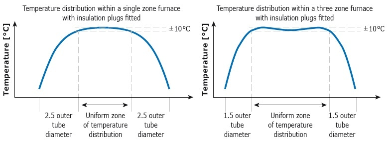 General difference of the uniformity between a single and three zone furnace.