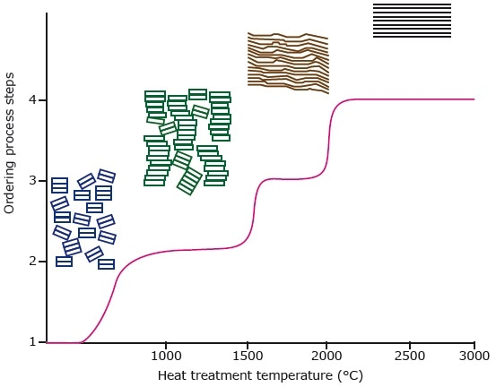 Representation of the graphitization process and of ordering the BSU (basic structural units) of the graphite with increasing temperature.