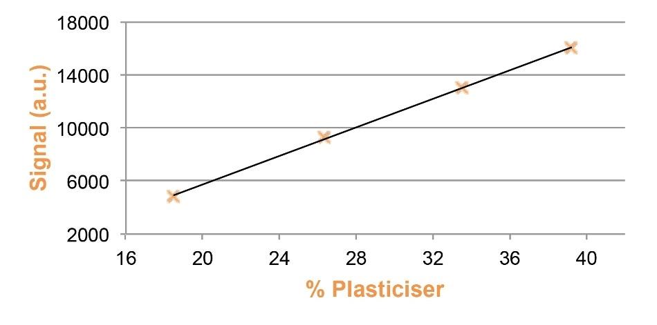 NMR calibration for plasticizer in PVC