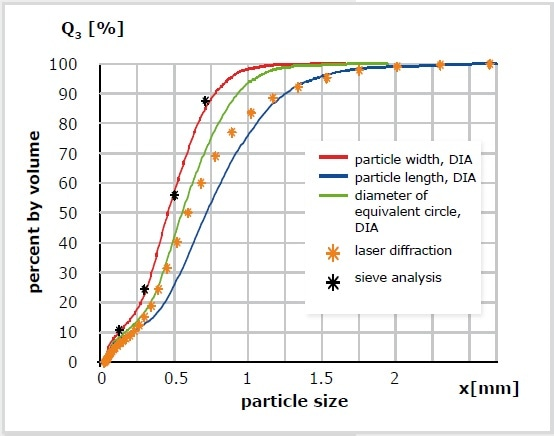Measurement of ground coffee with different methods. DIA, particle width (red); DIA, particle length (blue); DIA, diameter of the equivalent circle (green); laser diffraction (orange *); sieve analyses (black *).