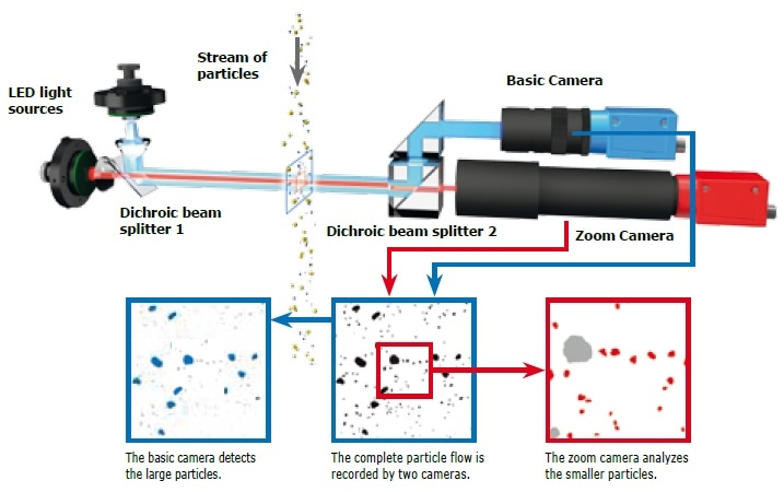 The image analysis system of the CAMSIZER® X2. The CAMSIZER® series uses patented dual camera technology with different resolutions to realize an extremely wide measuring range. The cameras capture the projections of the particles.