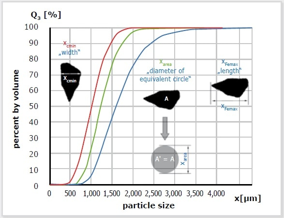 DIA uses various size definitions to determine the particle size distribution. Consequently, one measurement can produce several distributions. In this example, the red curve is based on the measurement of particle width; the blue one represents particle length. The parameter X-area stands for the diameter of equivalent circle which is defined as the particle size. It depends on the original question which results are finally relevant. When examining fibers or extrudates, the length parameters are of interest; width is more important if comparison to sieve analysis is required.