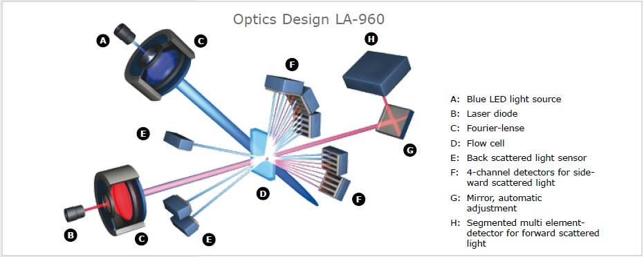 The laser light scattering spectrometer Horiba LA-960 uses two light sources and 93 measurement channels to record the scattered light pattern over a wide angle. It is possible to analyze suspensions, emulsions as well as dry powders in a measuring range from 0.01 m to 5,000 µm.