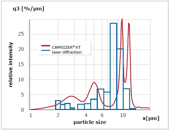 Measurement of a mixture of four particle standards (2.5 µm – 5 m – 10 µm – 12 µm). While DIA is able to distinguish the four components (red), laser diffraction identifies only three.