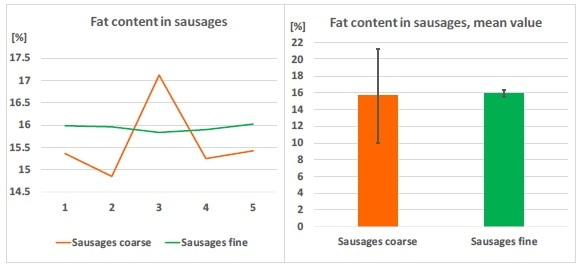 Left: fat content varies in coarse sausage samples, but is stable in fine ground samples; right: mean values of five samples each, fine grinding greatly reduced the relative standard deviation of the fat content.