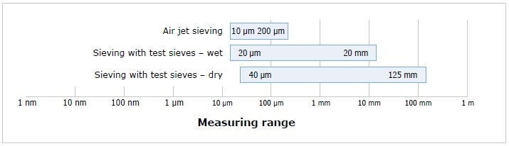Measuring range of air jet, wet and dry sieving