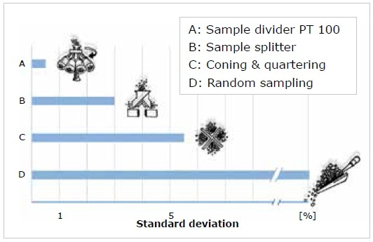 Standard deviations of analysis results resulting from different sampling methods