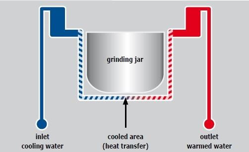 The grinding jar is cooled via the jar brackets.