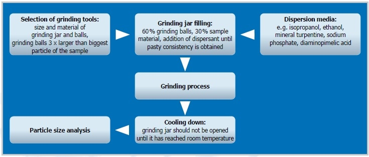 The steps of colloidal grinding