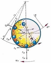 In the planetary ball mill, centrifugal and Coriolis forces permit grindings down to the submicron range.