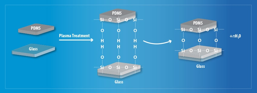 Schematic diagram of the plasma treatment process to improve surface adhesion