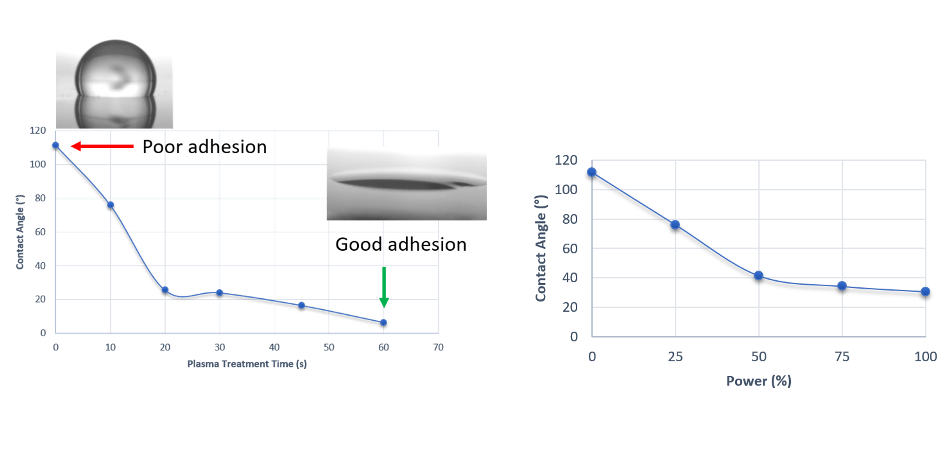 Contact angle variations with increasing treatment time at 25% power (left) and increasing power with 10secs exposures (left). Both show a switch between hydrophobic to hydrophilic behavior. Insets show example droplets.