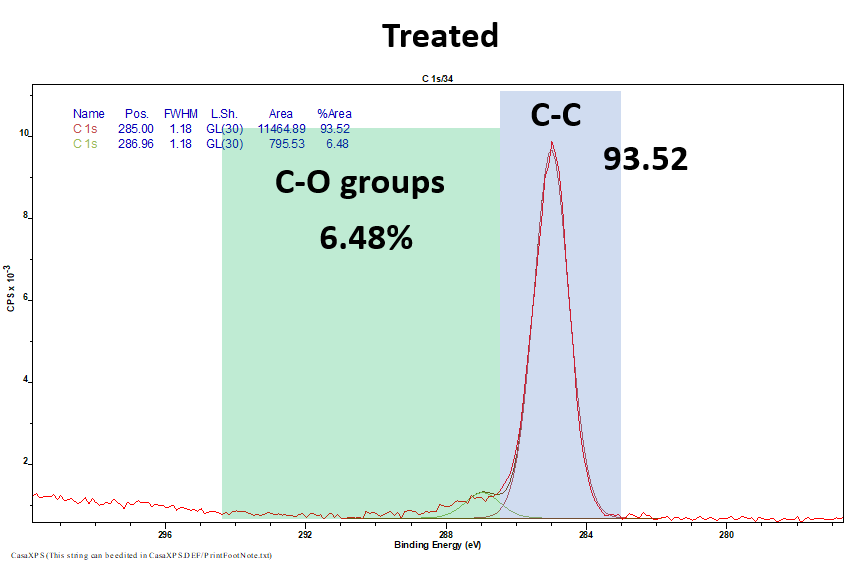 XPS results from untreated (Top) and oxygen treated (Bottom) samples highlighting the presence of C-O groups after treatment.