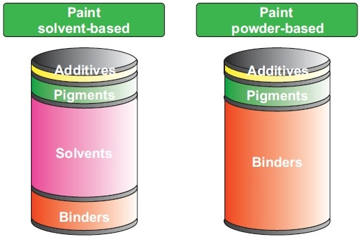 Overview of ingredients and possible amounts of sovent-based and powder-based coatings.