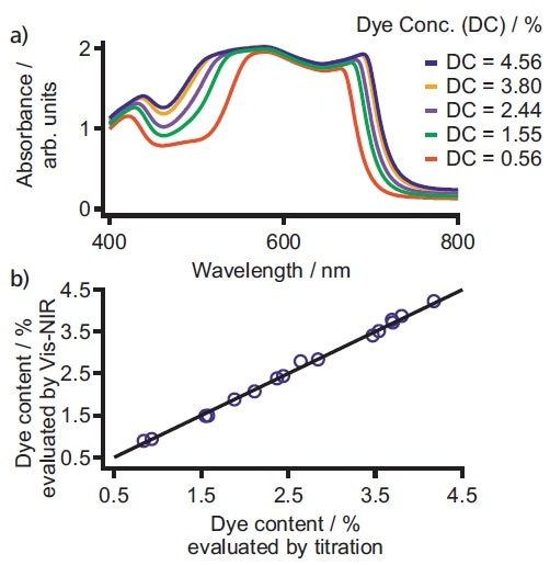 a) Exemplary spectra for five different dye concentrations which are typically used for ball pen inks. The visible region 400–800 nm displays a high correlation between the dye quantity and the absorbance of the sample. b) Correlation plot of dye content determined by Vis-NIR spectroscopy and titration. Beside the high correlation of R2 = 0.99, the standard error of validation was < 0.1% with two factors used.