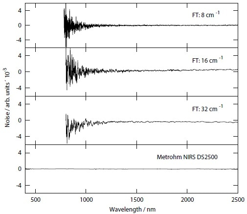 Noise spectra acquired with the Metrohm NIRS DS2500 and an FT-NIR instrument in reflection mode using a reference material with an absorbance between 0.25 and 0.4. On the FT system, the scanning speed was adjusted to match the same data acquisition time of the Metrohm NIRS DS2500 (~ 20 s) with FT data acquisition parameters: double-sided bi-directional interferogram; phase resolution twice as high as set spectral resolution; scanning speed: 5 kHz to 10 kHz; Blackman-Harris 3-term apodization window; Mertz phase correction