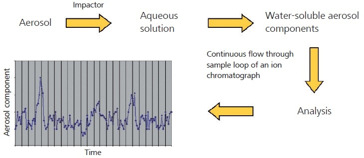 Flow diagram for Particle Into Liquid Sampler combined with ion chromatography (PILS-IC)