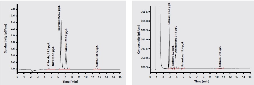 Anion and cation chromatogram for outside air determination and aerosol particles smaller than 2.5 µm (PM2.5). Lithium bromide was used as an internal standard