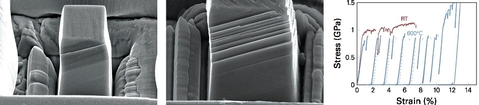 Morphology of the superalloy pillars after compression at RT (left) and 600 °C (middle). The stress-strain curves (right) show significant load drops, which are associated with the formation of slip bands shown in the images.