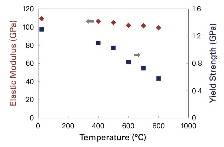 Variation in elastic modulus and yield strength as a function of temperature for the PtAl bond coating.