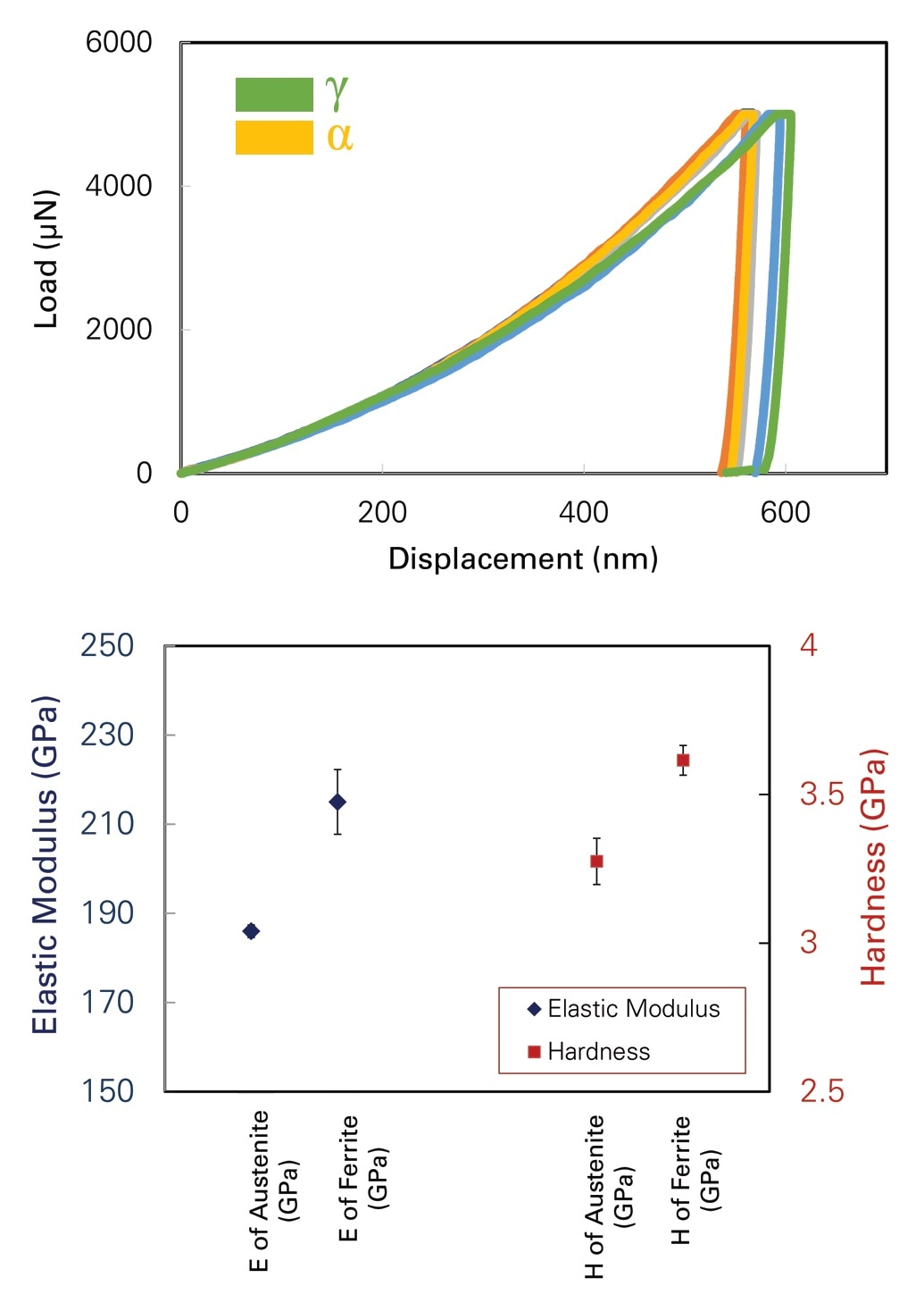 Typical P-h curves from austenitic (?) and ferritic (a) phases (top), elastic modulus and hardness variation in ferrite and austenite (bottom).
