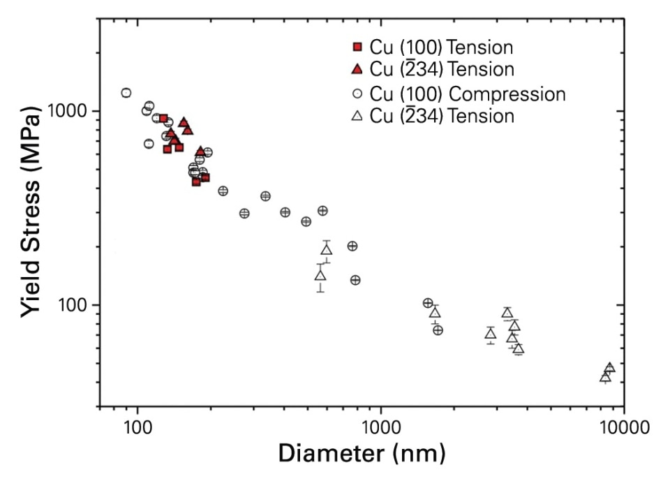 Yield stress versus size for nanotensile, nanocompression, and microtensile tests on copper in single slip (234) and multiple slip (100) orientations.