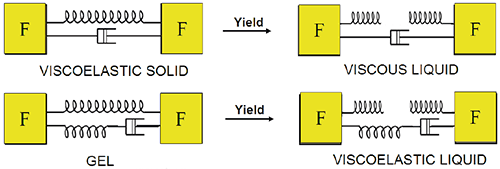 Illustration showing mechanical analogs and associated yielding for a viscoelastic solid and a gel.