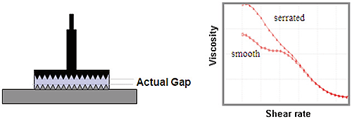 Illustration of serrated parallel plates used to minimize slip and associated data for a flow curve of a dispersion measured with smooth and serrated plates.