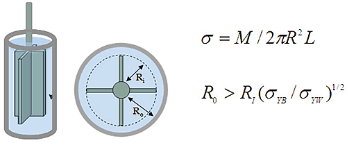 Illustration of vane tool in a smooth cup and associated stress equation. M is the torque and L the vane length; σYB is bulk yield stress and σYW the wall yield stress.