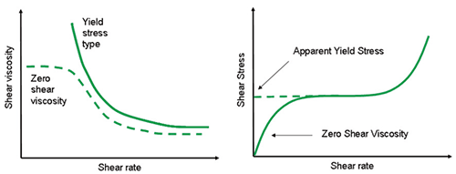 Illustration showing an expected flow curve for a material with a true yield stress and a zero shear viscosity (left) and a material which appears to have a yield stress but shows viscous behavior at much lower shear rates (right).