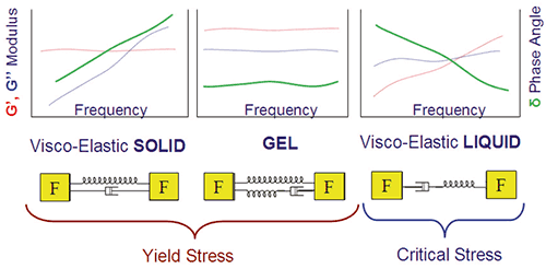 Illustration showing some typical frequency profiles for materials with a yield stress/critical stress and their mechanical analogs