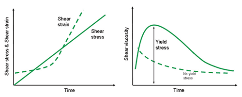Shear stress-strain curve (left) and corresponding viscosity-stress curve (right) for materials with and without a yield stress.