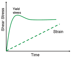 Illustration showing the stress evolution of a yield stress material at constant shear rate.