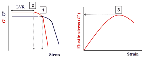 Illustration showing points commonly used to determine the yield stress and strain from an oscillation amplitude sweep.