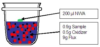 Glass Beads for XRF Analysis of Iron Ore