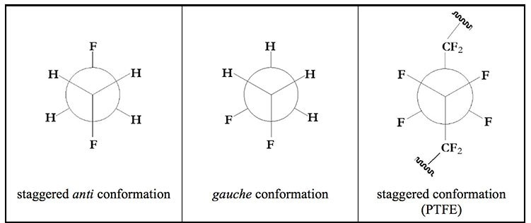 Geometry comparison of small fluorinated alkanes and PTFE