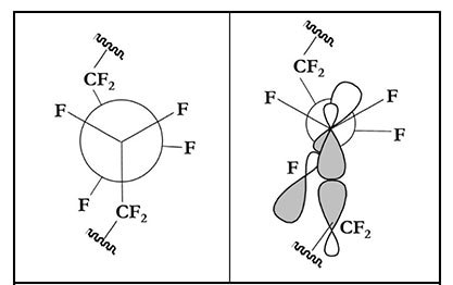 PTFE helical geometry illustrations
