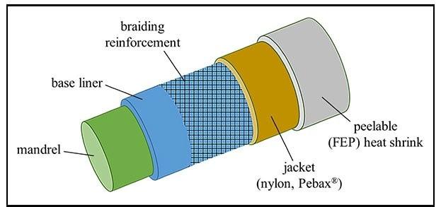 Catheter construction