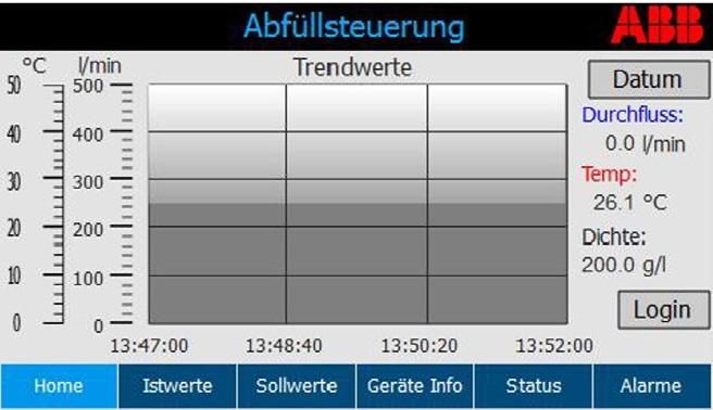 Trend monitor operator screen