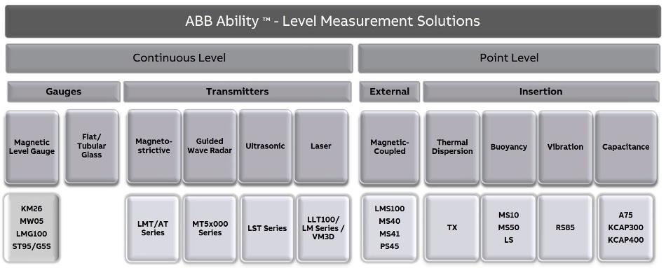 Level Measurement Solutions.