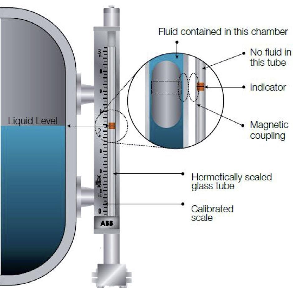 Magnetic Level Gage Principle