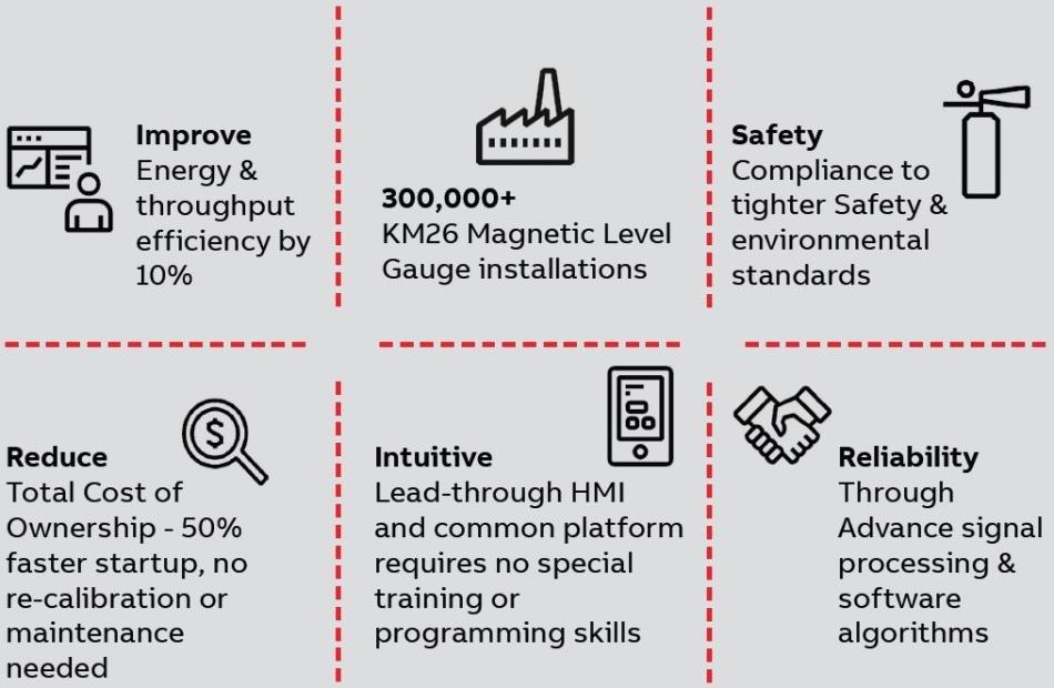 ABB Ability™ - Level Measurement Solutions.
